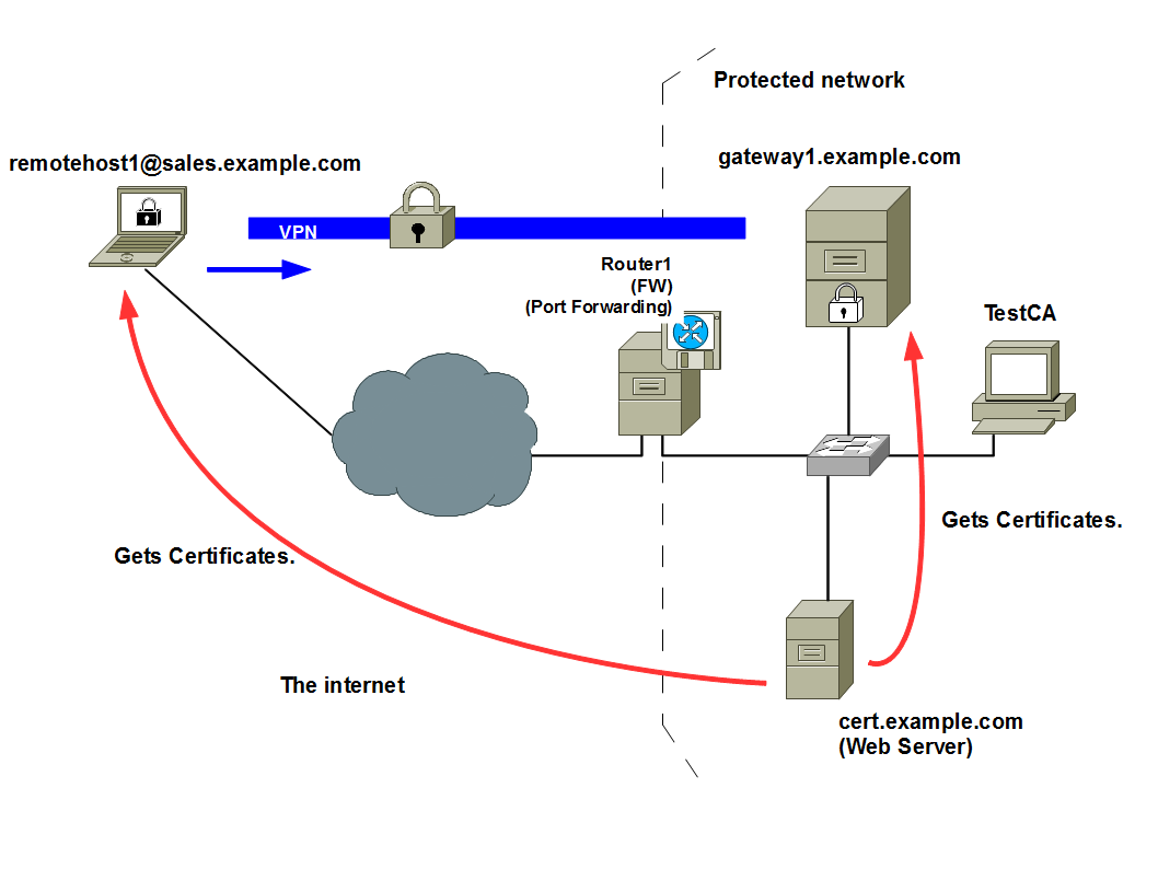 Ipsecikev2 Hash And Url For A X509 Certificate Rockhopper Vpn