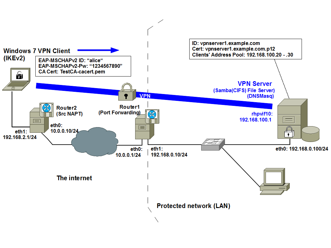 What is the purpose of a VPN server?