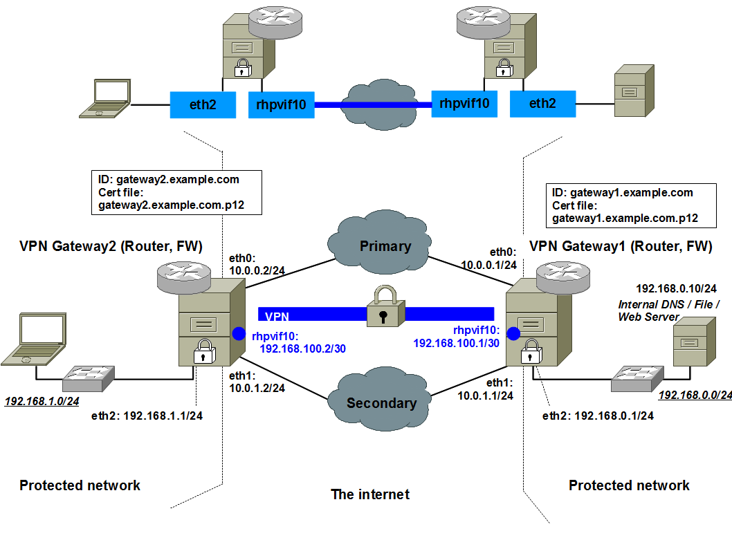 Rockhopper vpn vpn example site to site mobike static routing 10 is the vpn realm id this interface is automatically created by rockhopper vpn service and configured not by system tools like pooptronica Gallery